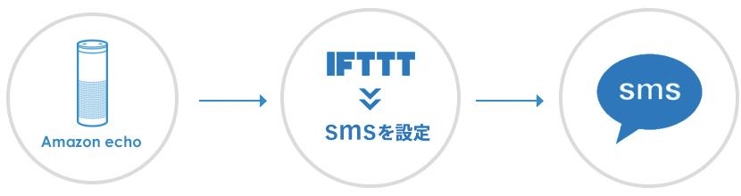 IFTTTでSMSを送る