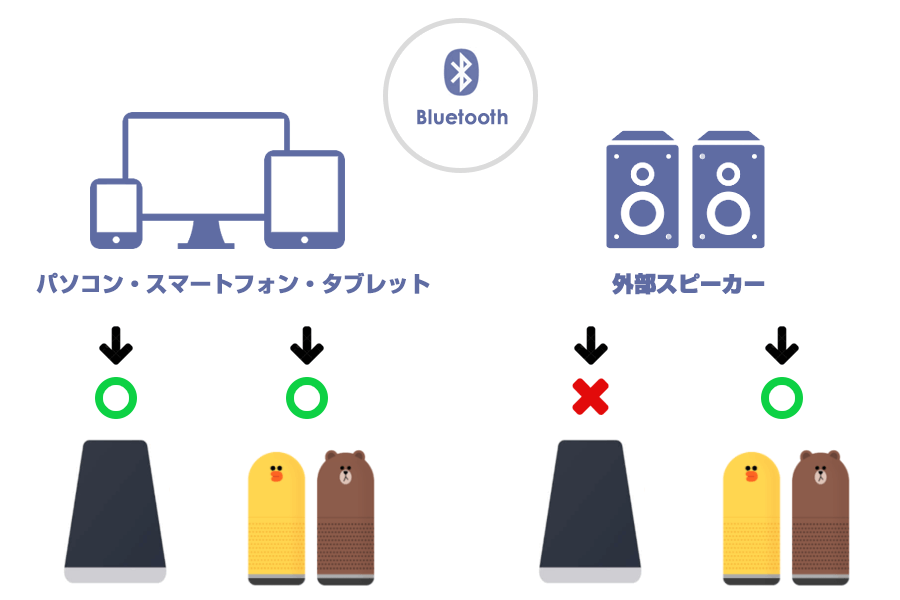 LINE Clova Bluetooth接続