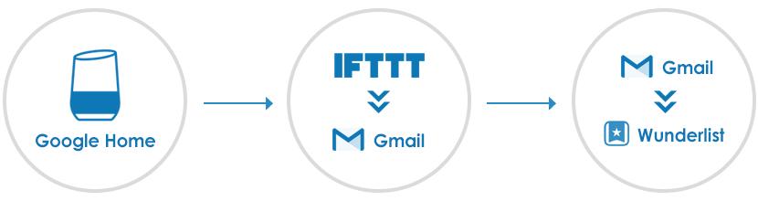 Google homeでIFTTTを使ってメモをWunderlist(ToDoリスト)に追加する方法