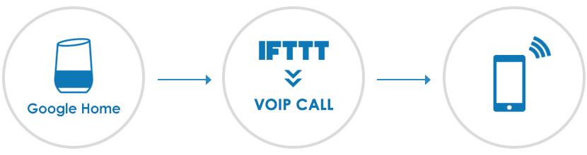 Google Homeの「VOIP Call」の設定方法・手順