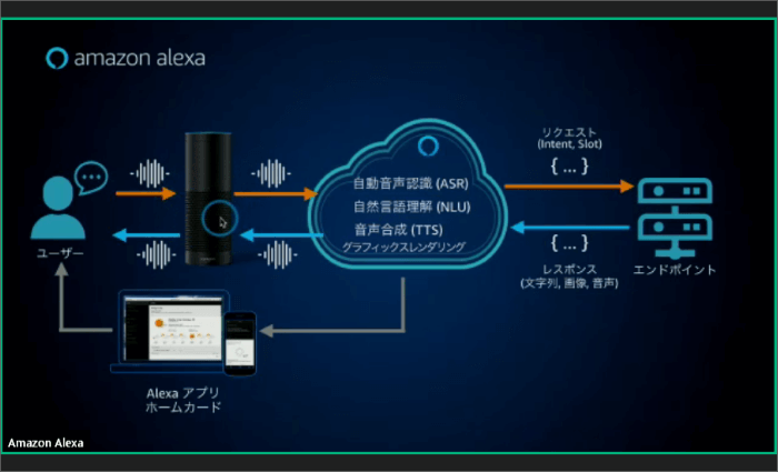 Alexaの音声処理