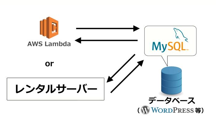 MySQLとは?