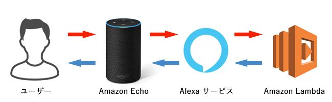 Alexaサーバー