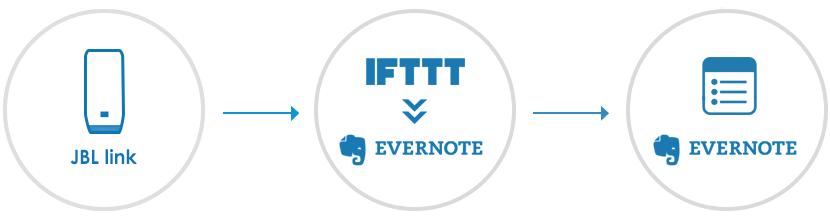 JBL LINKでIFTTTを使ってEvernoteにメモを取る方法