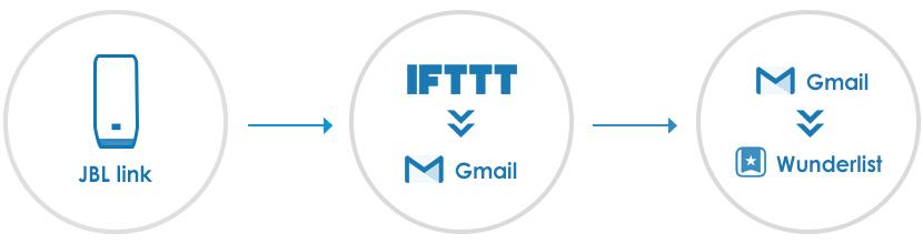 JBL LINKでIFTTTを使ってメモをWunderlist(ToDoリスト)に追加する方法