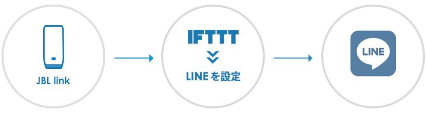 JBL LINKでLINEを送る設定方法・手順