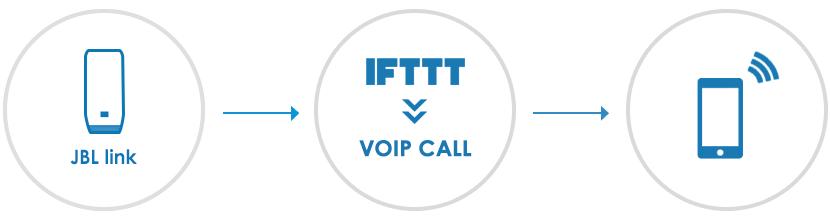 JBL LINKの「VOIP Call」の設定方法・手順