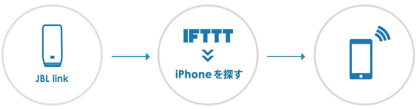 JBL LINKの「iPhoneを探す」の設定方法・手順