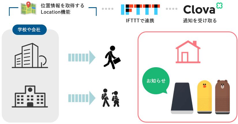 IFTTTを使ってLINE Clovaに通知が行く仕組みを簡単に紹介