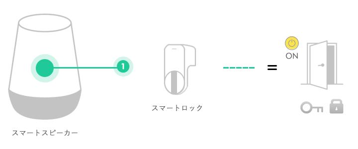スマートスピーカーで鍵を施錠する設定方法