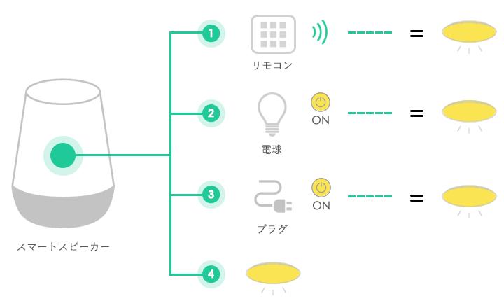 電気をつける方法