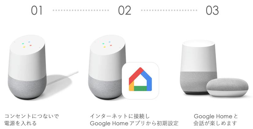 GoogleHome初期設定・セットアップ方法