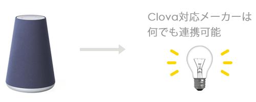 LINE Clova waveで電気をつける手順・設定方法