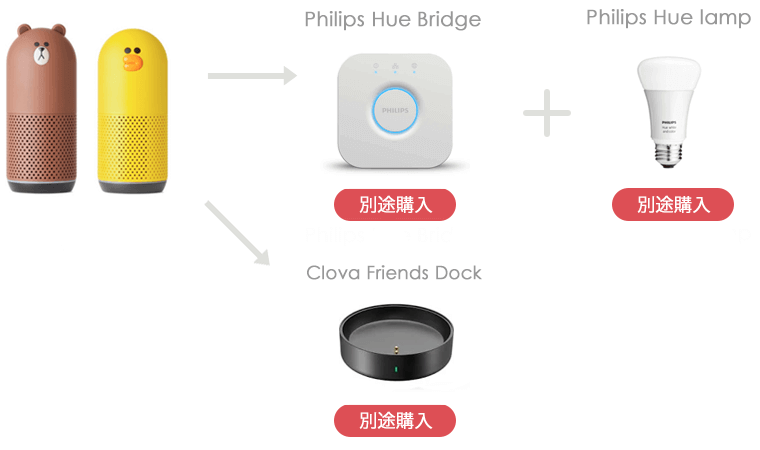 LINE Clova Friendsで電気をつける手順・設定方法
