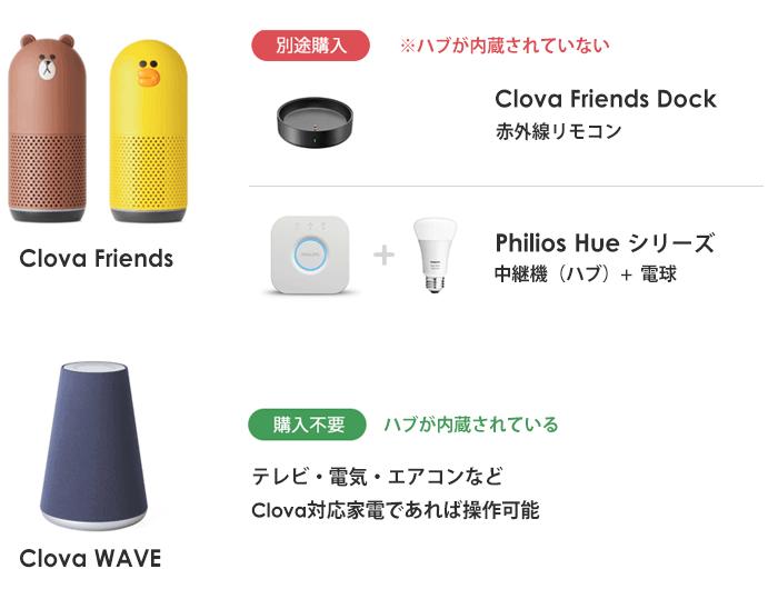 電気を付ける方法 - waveとFriendsの違い