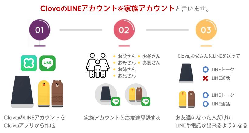 LINE Clova からLINEを送る仕組みを簡単に紹介