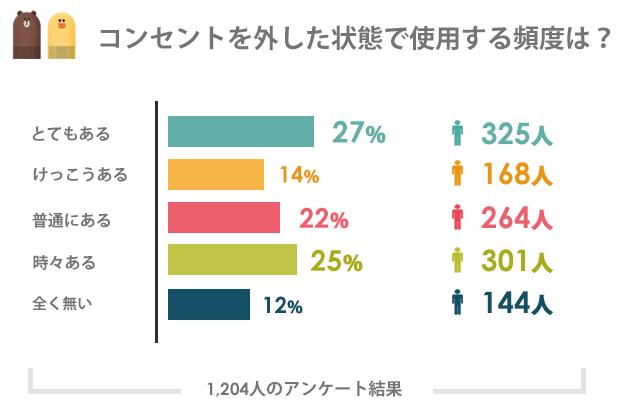 購入者の88%のユーザーがコンセントを外しての使用経験があった!