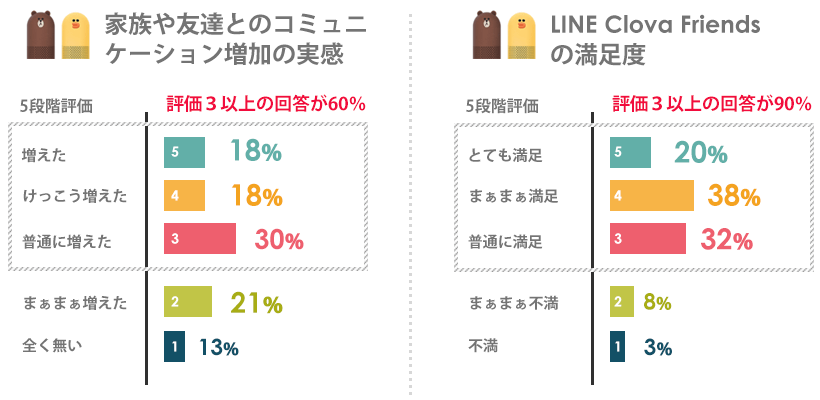 LINE Friendsの満足度について
