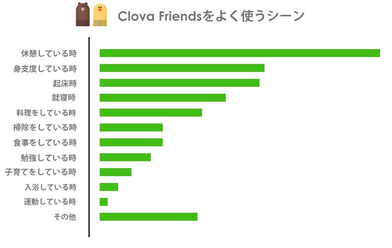 皆、どんな時にClova Friendsを使ってるの?