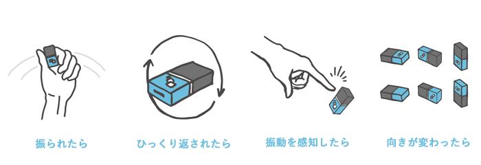 meshブロック動きタグ-detail