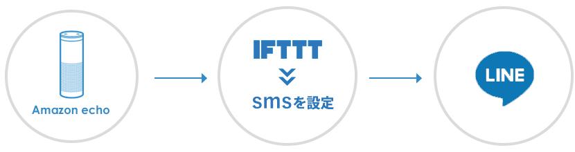 IFTTTでLINEを送る