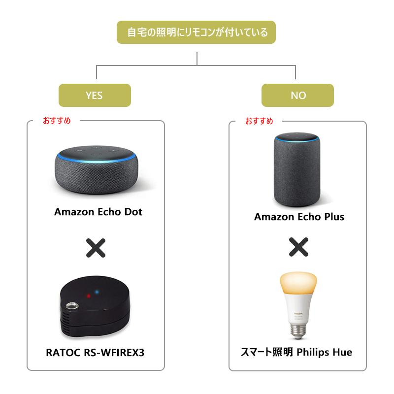 AmazonEchoのおすすめ照明つける方法