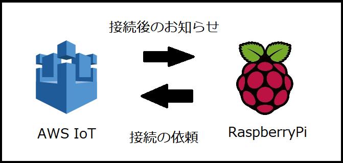 raspberrypi-awsiot