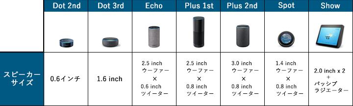 Amazon echo音質比較表