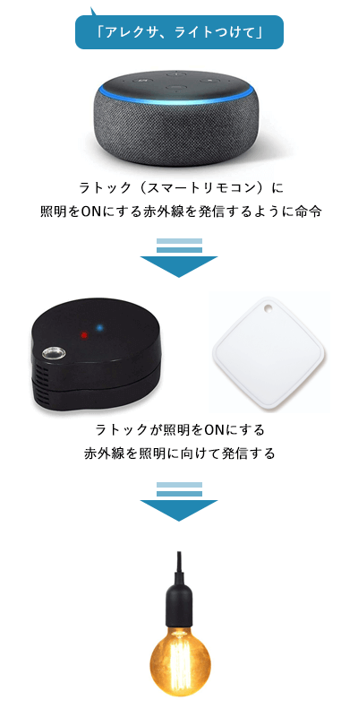 Amazon-RATOC-light