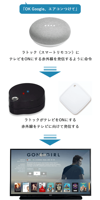 GoogleHome-RATOC-system