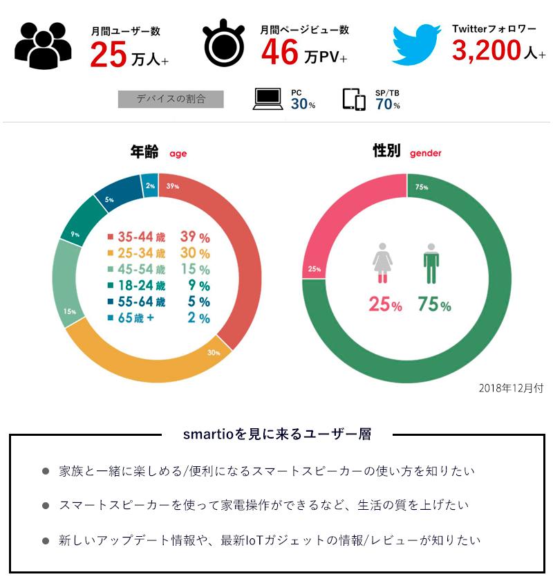 smartio-user-data