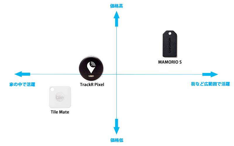 MAMORIO,TrackR,Tile