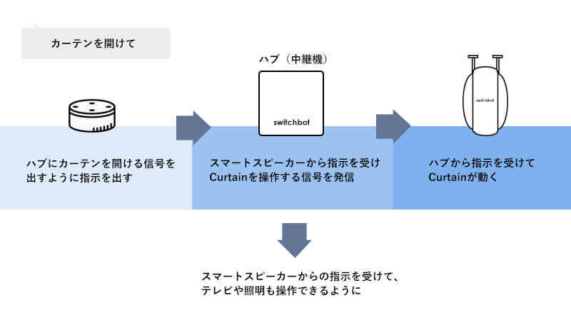 SwitchBot Curtainとスマートスピーカー